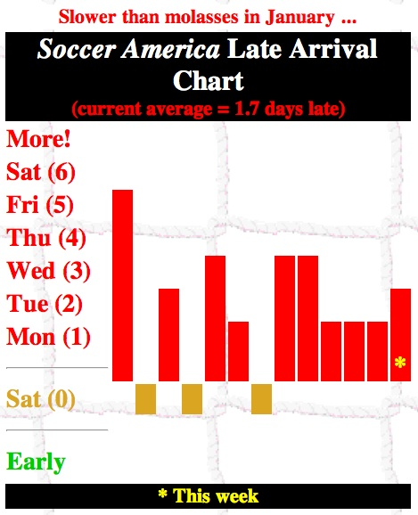 Soccer America Late Arrival Chart